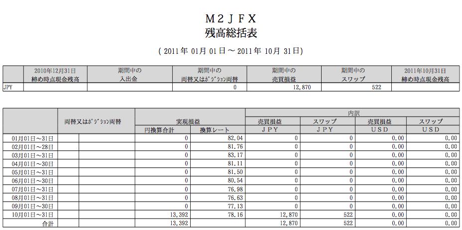 2011年10月トラリピ運用成績