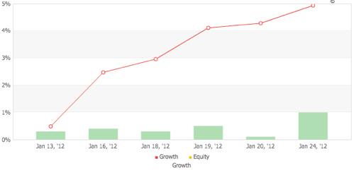 TRENDIS.jr SPの運用成績(2012年1月)