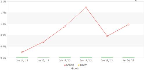 dorucanaの運用成績(2012年1月)
