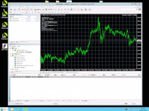 MT4(メタトレーダー)の画面