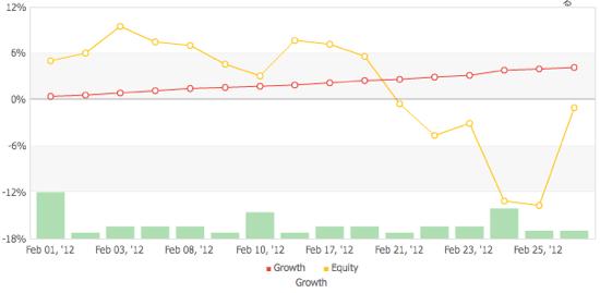 trifd2の運用成績(2012年2月通算)