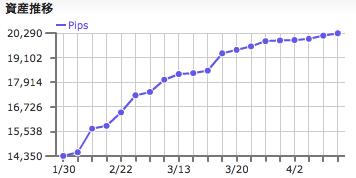 「AirForcePlus_AUEU」の運用成績