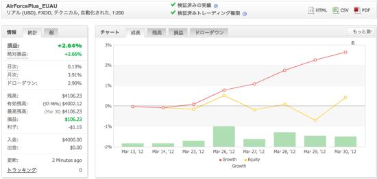 AirForcePlus_EUAUの運用成績(2012年3月)