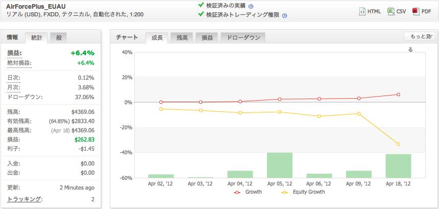 AirForcePlus_EUAUの運用成績(2012年4月)
