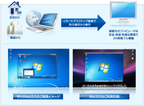 VPS利用イメージ