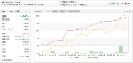 AirForcePlus_EUAUの運用成績(2012年6月)