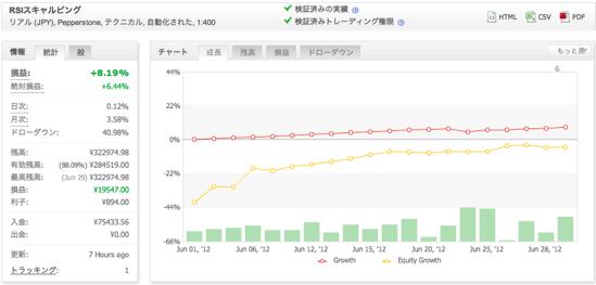 RSIスキャルピングの運用成績(2012年6月)