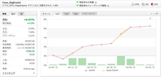 Tomo_BigBreak2の運用成績(2012年6月)