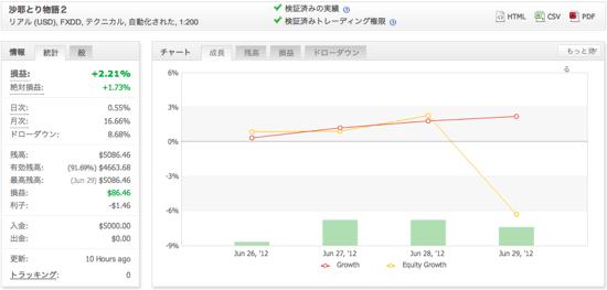 沙耶とり物語2の運用成績(2012年6月)
