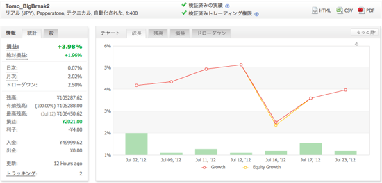 Tomo_BigBreak2の運用成績(2012年7月)