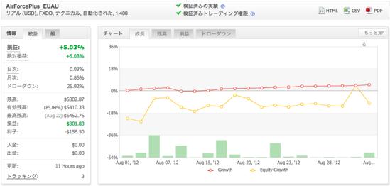 AirForcePlus_EUAUの運用成績(2012年8月)
