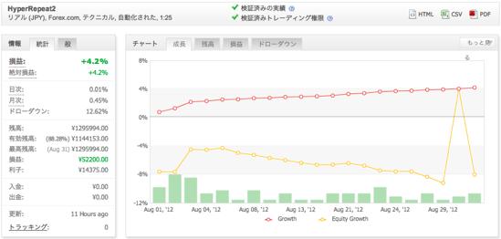 HyperRepeat2の運用成績(2012年8月)