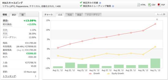 RSIスキャルピングの運用成績(2012年8月)