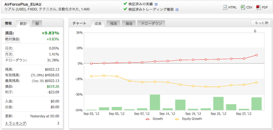 AirForcePlus_EUAUの運用成績(2012年9月)