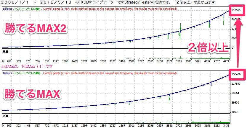 勝てるMAX1と勝てるMAX2のパフォーマンス比較