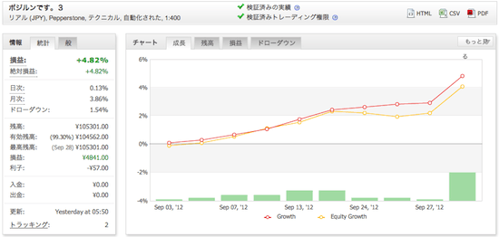 ポジルンです。3の運用成績(2012年9月)