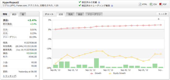 HyperRepeat2の運用成績(2012年9月)