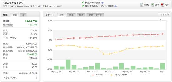 RSIスキャルピングの運用成績(2012年9月)