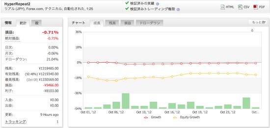 HyperRepeat2の運用成績(2012年10月)