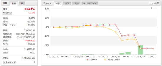 ポジルンです。3の運用成績(2012年10月)