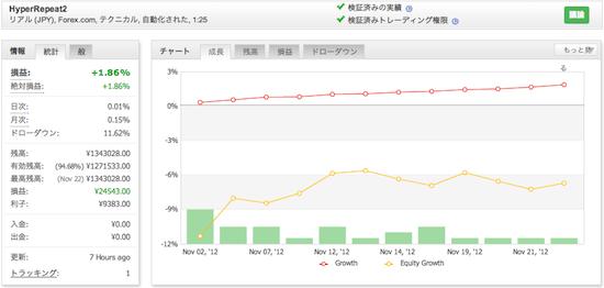 HyperRepeat2の運用成績(2012年11月)