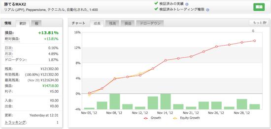 勝てるMAX2!「ザ、FX EURUSD」の運用成績(2012年11月)