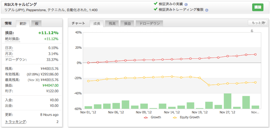 RSIスキャルピングの運用成績(2012年11月)