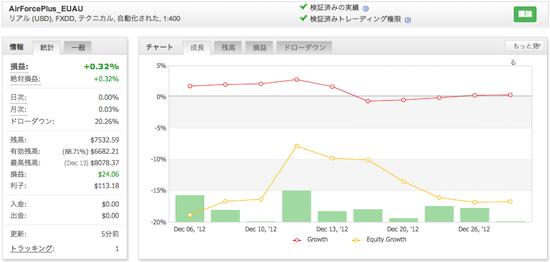 AirForcePlus_EUAUの運用成績(2012年12月)
