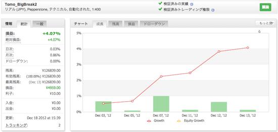 Tomo_BigBreak2の運用成績(2012年12月)