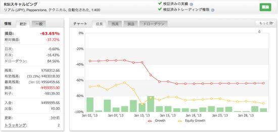 RSIスキャルピングの運用成績(2013年1月)
