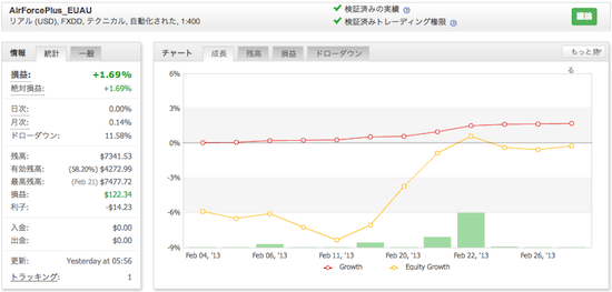 AirForcePlus_EUAUの運用成績(2013年2月)
