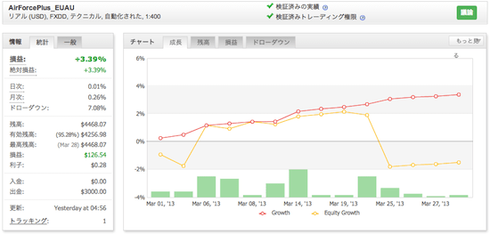 AirForcePlus_EUAUの運用成績(2013年3月)