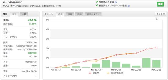 がっつりGBPUSDの運用成績(2013年3月)