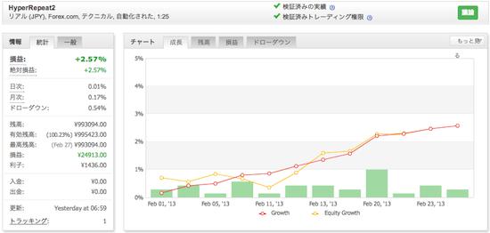 HyperRepeat2の運用成績(2013年2月)