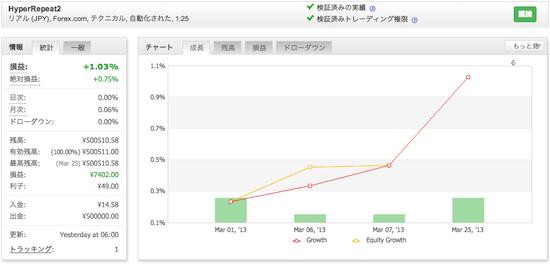 HyperRepeat2の運用成績(2013年3月)