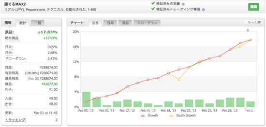 勝てるMAX2!「ザ、FX EURUSD」の運用成績(2013年2月)