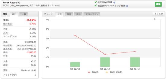 Forex Racco V2の運用成績(2013年2月)