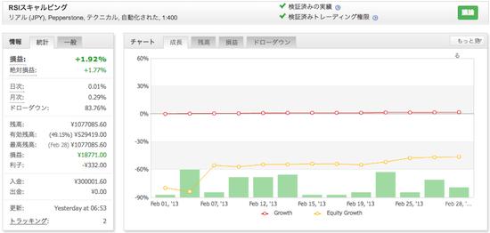 RSIスキャルピングの運用成績(2013年2月)