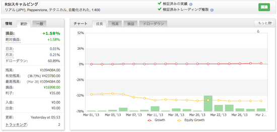 RSIスキャルピングの運用成績(2013年3月)