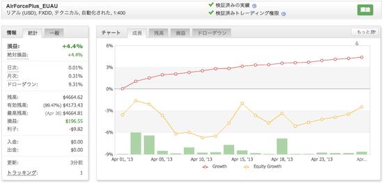 AirForcePlus_EUAUの運用成績(2013年4月)