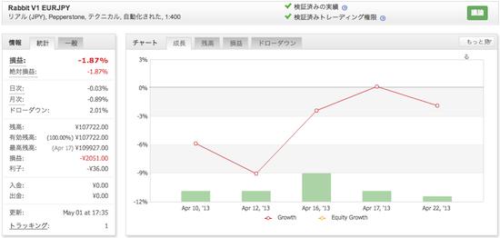 Rabbit V1 EURJPYの運用成績(2013年4月)