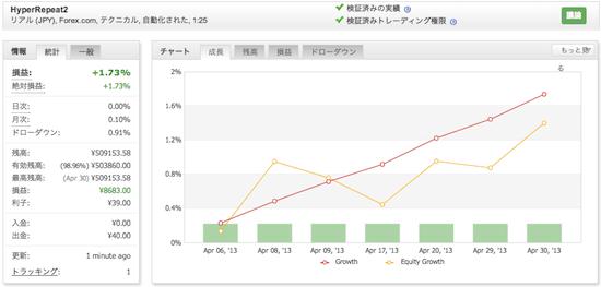HyperRepeat2の運用成績(2013年4月)