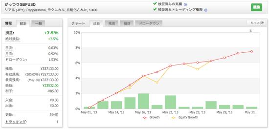 がっつりGBPUSDの運用成績(2013年5月)