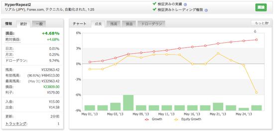 HyperRepeat2の運用成績(2013年5月)