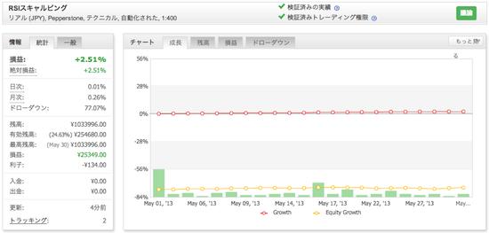 RSIスキャルピングの運用成績(2013年5月)