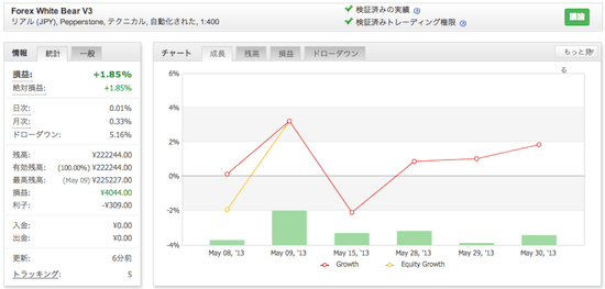 Forex White Bear V3の運用成績(2013年5月)