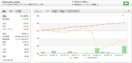 AirForcePlus_EUAUの運用成績(2013年6月)