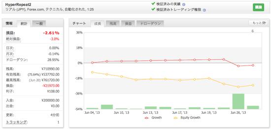 HyperRepeat2の運用成績(2013年6月)
