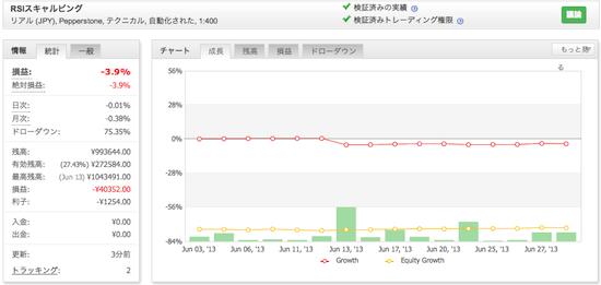 RSIスキャルピングの運用成績(2013年6月)