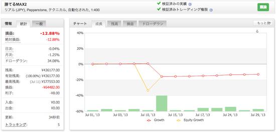 勝てるMAX2!「ザ、FX EURUSD」の運用成績(2013年7月)